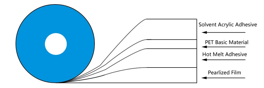 Permanent Sealing Tape Structure